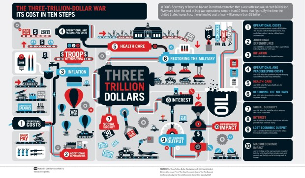 Infographic Detailing the Costs of the Iraq War in 10 Steps (Three Trillion Dollars)