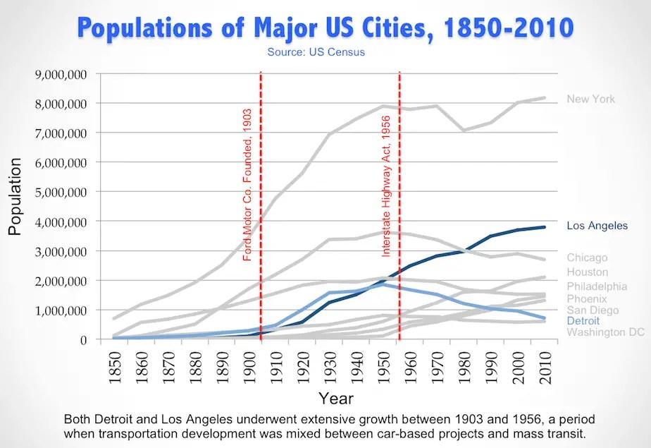 Population-chart-Detroit-LA