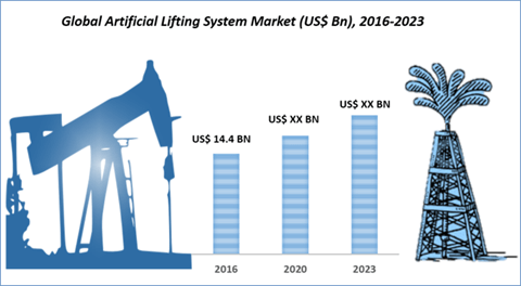 Global Artificial Lift Systems Market Research,Trends And Statistics Report 2017 – 2025