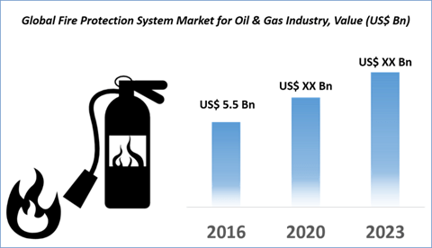 Global Fire Protection Systems Market 2017 Key Trends, Size, Market Growth, Shares And Forecast Research Report to 2025