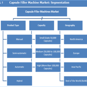Global Capsule Filler Machines Market Growth to Expand with a CAGR of 4.6% from 2017 to 2025 – Credence Research