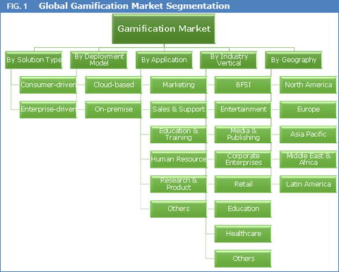Gamification Market: Global Industry Analysis and Opportunity Assessment, 2017-2025