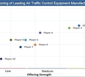 Air Traffic Control Equipment Market 2018 – 2026 – Industry, Applications, Market Size, Segmentation, Company, Share, Trends and Forecast: Credence Research