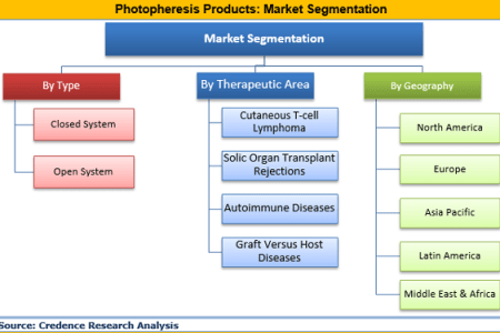 Photopheresis Products Market Is Expected To Reach US$ 418.6 Mn By 2026: Credence Research