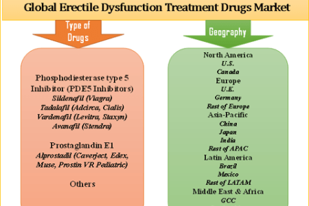 Erectile Dysfunction Treatment Drugs Market Global Industry Analysis, Size, Share, Growth, Trends, and Forecasts 2017 to 2025