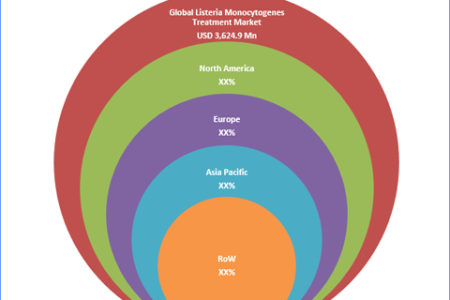 Listeria Monocytogenes Infections Treatment Market Industry Sales, Revenue, Gross Margin, Market Share, by Regions (2016 to 2022)