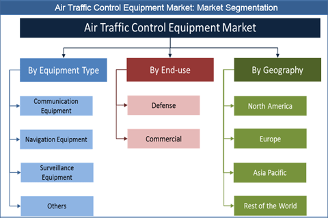 Air Traffic Control Equipment Market Global Industry Analysis, Size, Share, Growth, Trends, and Forecasts 2018 to 2026