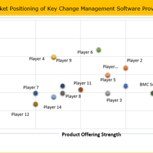 Change Management Software Market Industry Sales, Revenue, Gross Margin, Market Share, by Regions (2018 to 2026) Credence Research