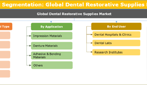 Dental Restorative Supplies Market Global Industry Analysis, Size, Share, Growth, Trends, and Forecasts 2018 to 2026