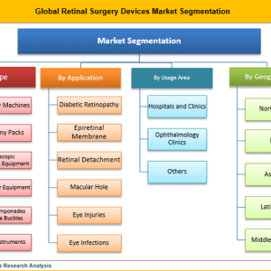 Retinal Surgery Devices Market Share Is Expected To Reach US$ 1,075.6 Mn by 2026: Credence Research