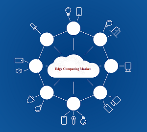 Edge Computing Market will be Growing at a CAGR of 14.82% during the forecast period from 2018 to 2026