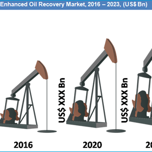 Enhanced Oil Recovery Market will be growing at a CAGR of 19.5% during the forecast period To 2023