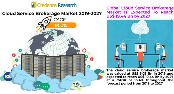 Cloud Service Brokerage Market Is Expected To Reach US$ 19.44 Bn by 2027 | Credence Research