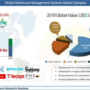 Warehouse Management Systems Market will be growing at a CAGR of 15.6% during the forecast 2019 to 2027
