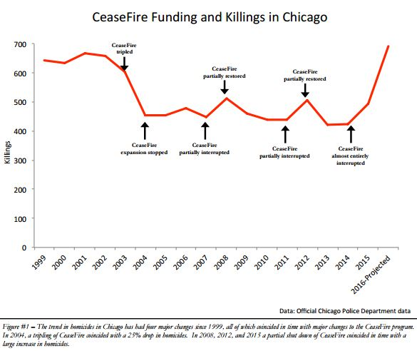 Chart demonstrating impact on violence with changes in CeaseFire funding