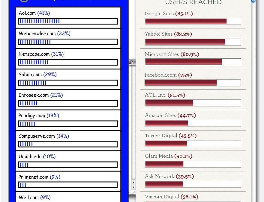 Internet ayer y hoy: 1996 vs. 2011 [infografía]