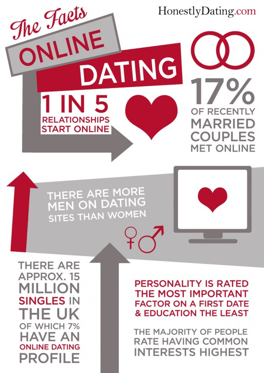 fact tank facts about online dating