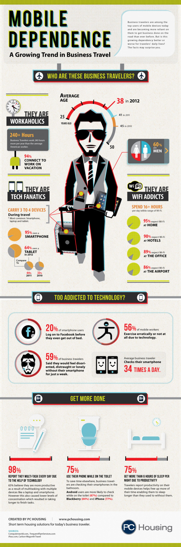 Mobile Dependence: A Growing Trend in Business Travel