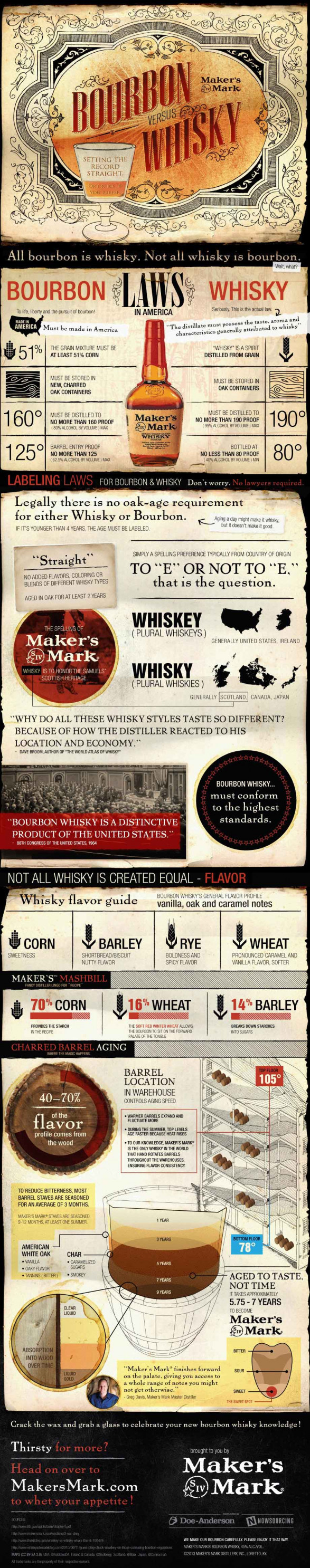 Bourbon Vs. Whisky [Infographic] - An Infographic from BestInfographics.co