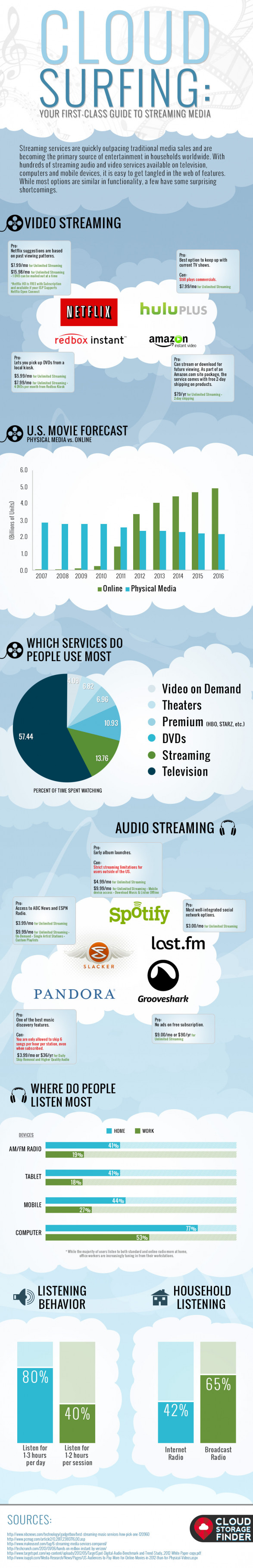 Cloud Surfing: Your First-Class Guide to Streaming Media