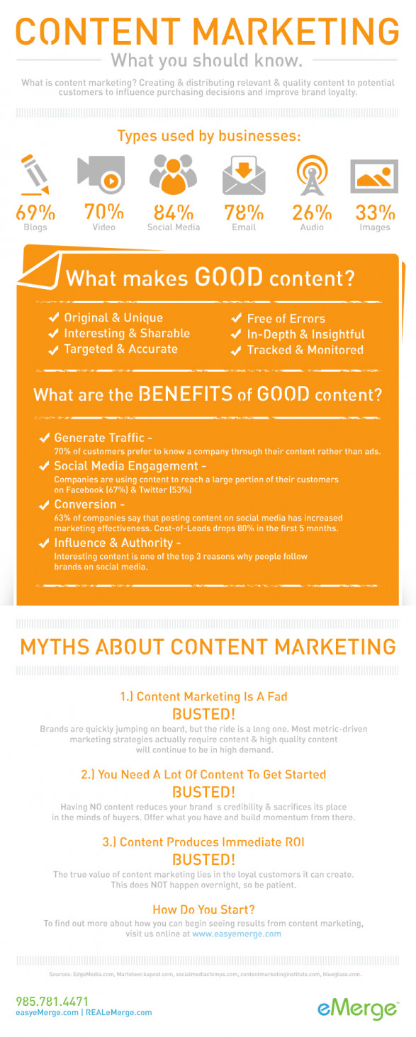 Content Marketing - What You Should Know