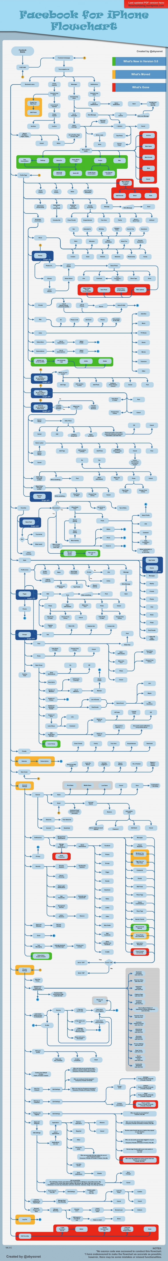 Facebook for iPhone: The Flowchart