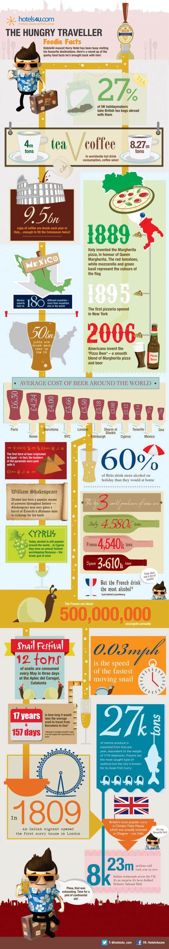 The Hungry Traveller: Foodie Facts