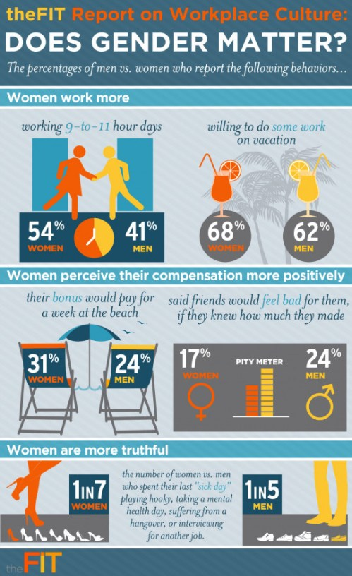 theFIT Report on Workplace Culture: Does Gender Matter