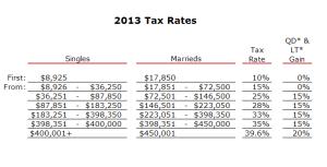 2013-Tax-Rates