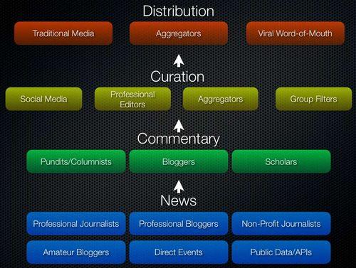 news ecosystem