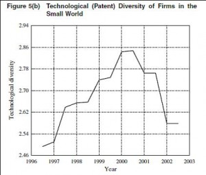 Decline in Small World Leads Decline in Technological Diversity