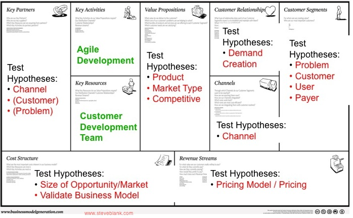 Key Points: This Is Where The Business Model ...