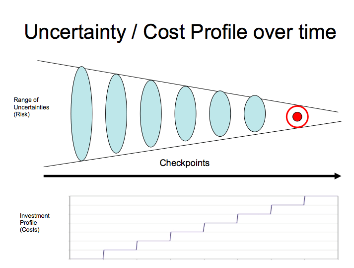 Uncertainty and Investment