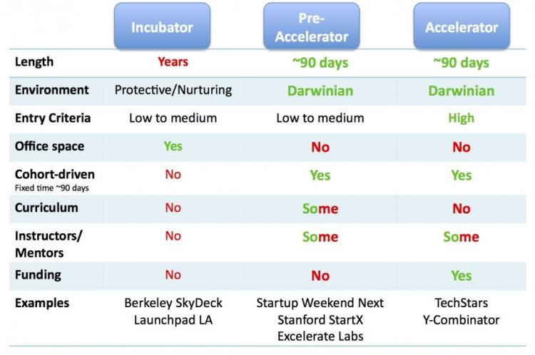 Incubator Accelerator Ecosystem
