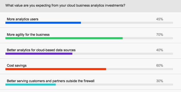 value-from-cloud-investments