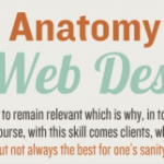 The Anatomy of a Horrible Web Design Client