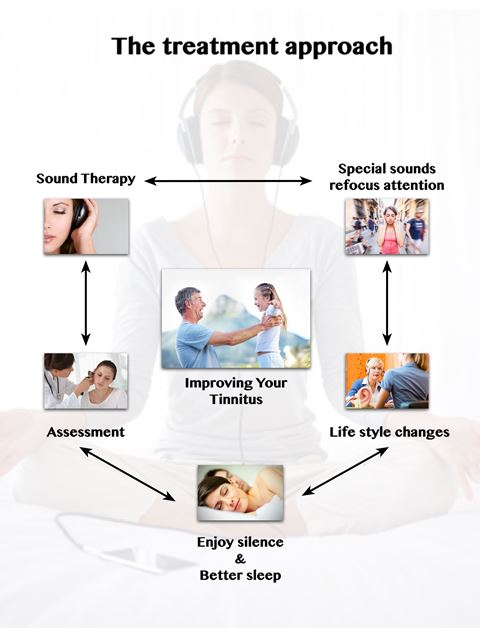 Tuesday,  There are many treatments that help people manage their tinnitus 1