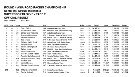 race2-SS600-result