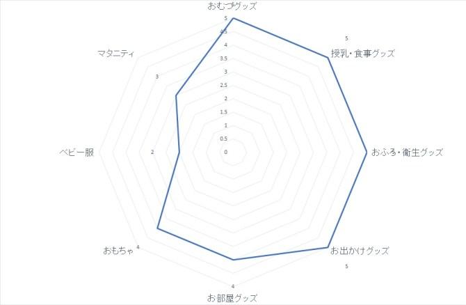 chart-amazon