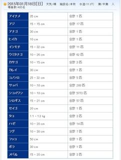 honmoku 釣果1月18日.jpg