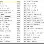 世界の主要40都市を対象とした旅行者調査 トップは「東京」