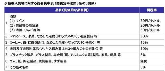 少額輸入貨物の簡易税率_税関_Japan_Customs