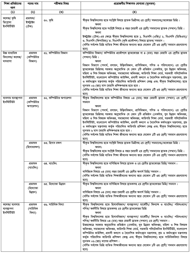 9th Teachers Registration Exam Circular 2013
