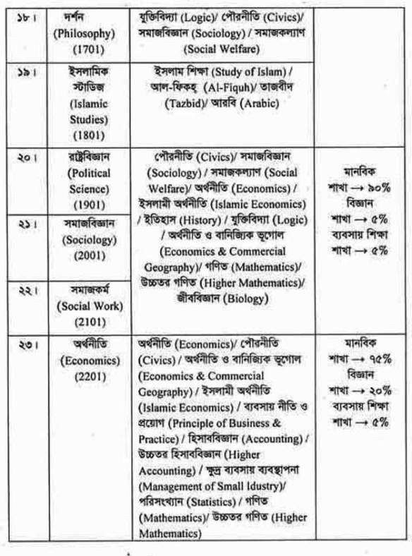 National University (NU) Honours 1st year admission notice