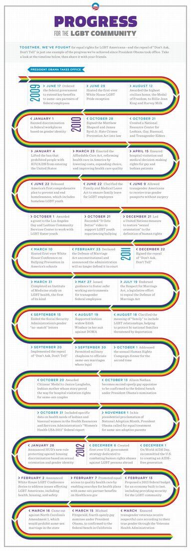 LGBT_Timeline_web-v8