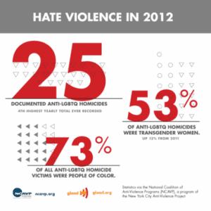 Hate violence