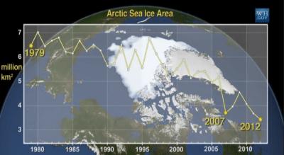 กราฟที่แสดงว่าอุณหภูมิที่ขั้วโลกอุ่นขึ้น ทำให้ความแตกต่างกับอุณหภูมิที่ Mid Lattitude ลดลง