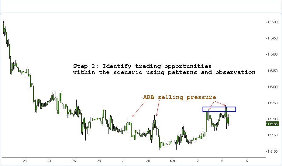 Simple Price action analysis Step-2