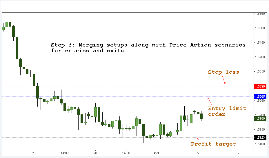 Price Action analysis
