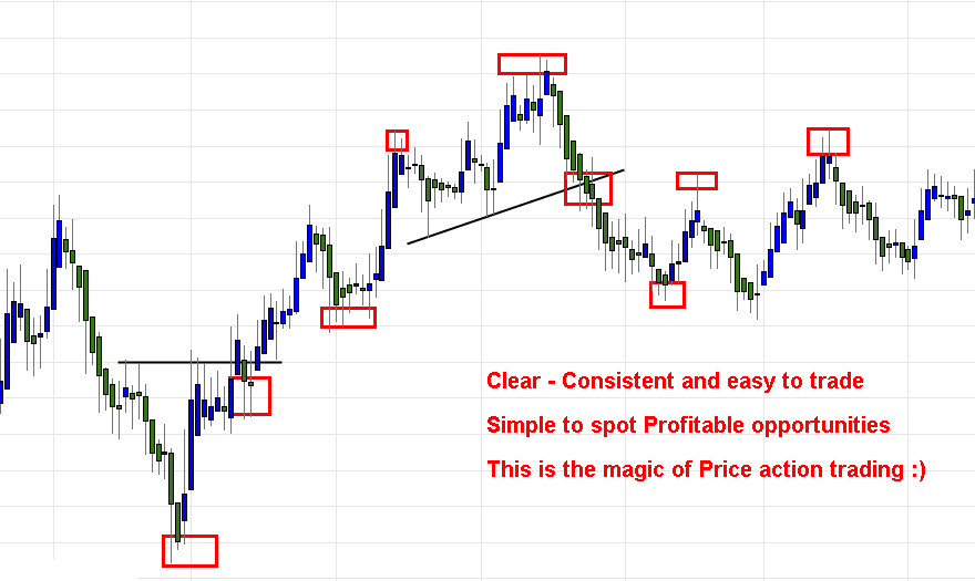 Price action trading is simple and consistent